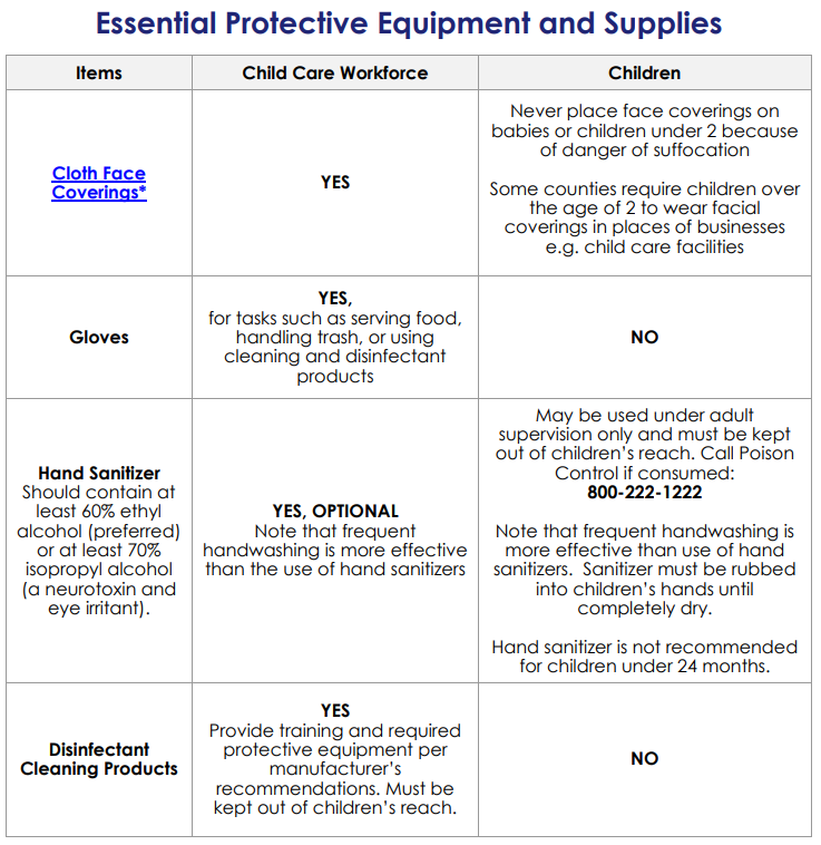 CDC Essential Protective Equipment and Supplies Guide for Child Care Providers
